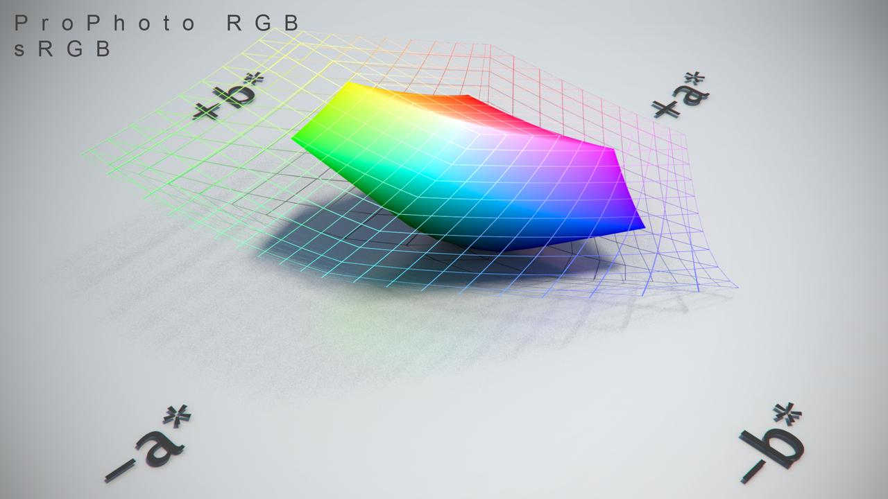 https://www.colour-science.org/images/Maya_sRGB_ProPhoto_RGB_CIE_Lab_001.jpg